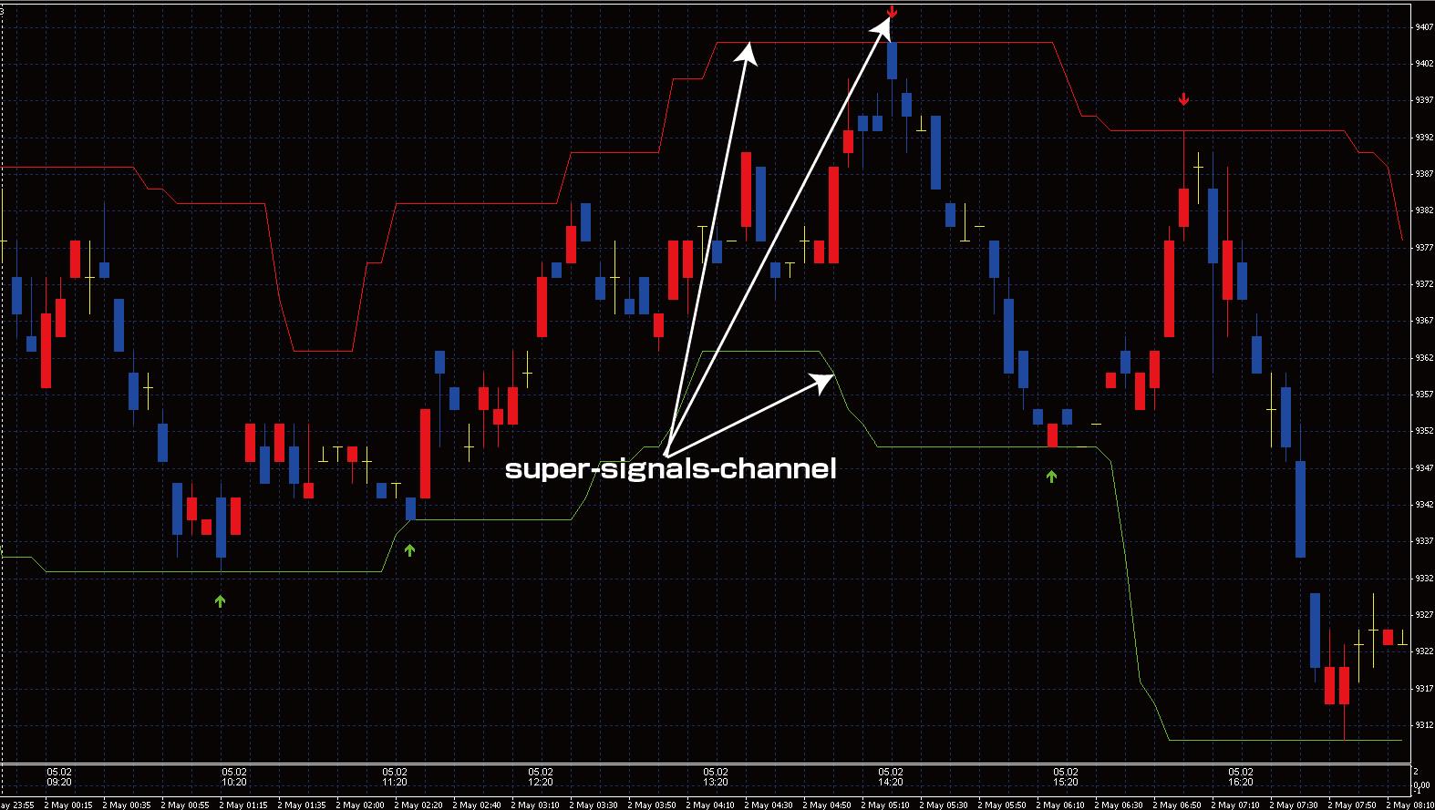 super-signals-channel | MetaTraderで日経225
